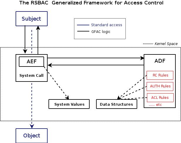 documentation:rsbac_handbook:s...